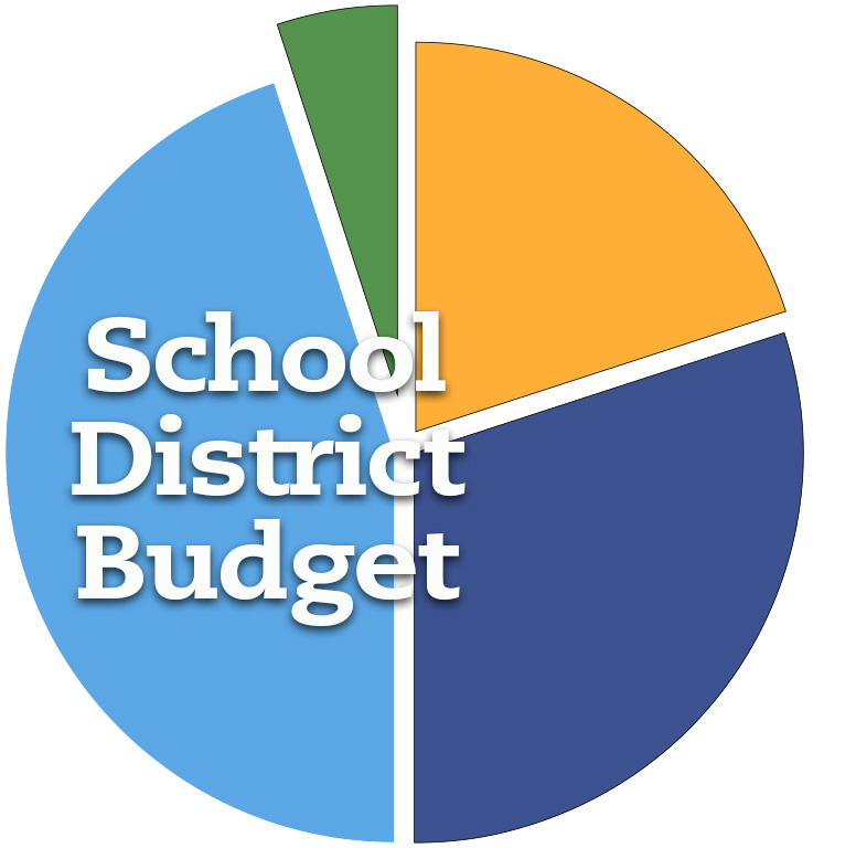 Proposed FY20 Budget